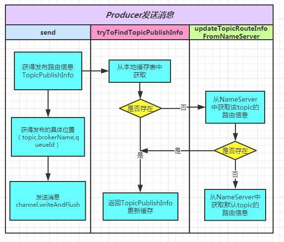 rocketmq-send.JPG-63kB